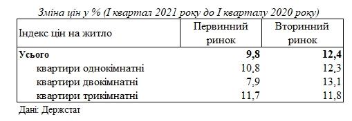 Цены на жилье в Украине за последний год выросли более на 10%