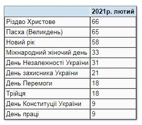 Украинцы назвали любимые праздники: что изменилось за 10 лет