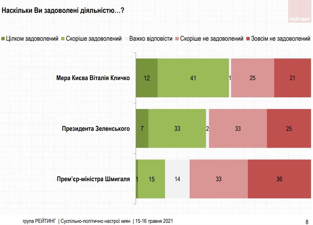 Рейтинг политиков: кому доверяют киевляне