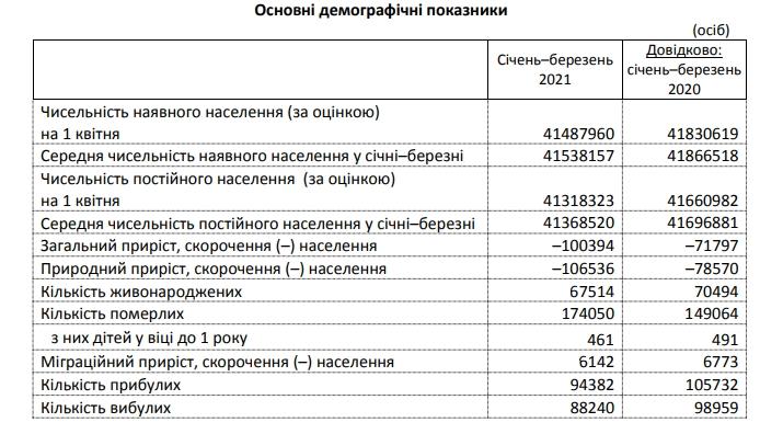 Смертность в Украине превысила прошлогодний уровень почти на 35%