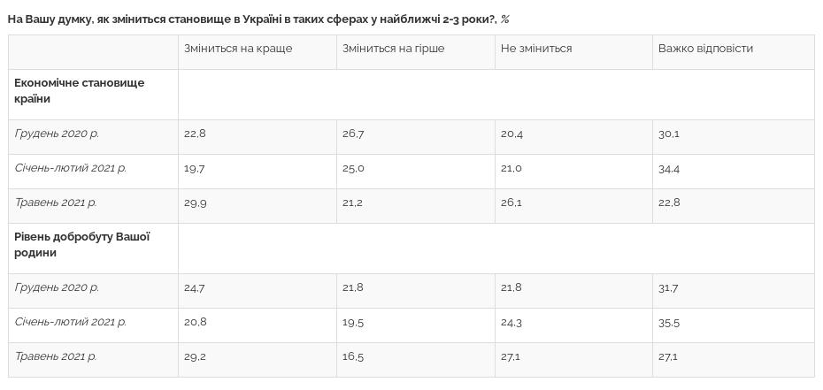 Украинцы оценили экономическую ситуацию в стране и перспективы развития