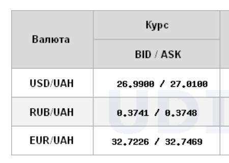 Межбанк открылся курсом доллара выше 27 гривен