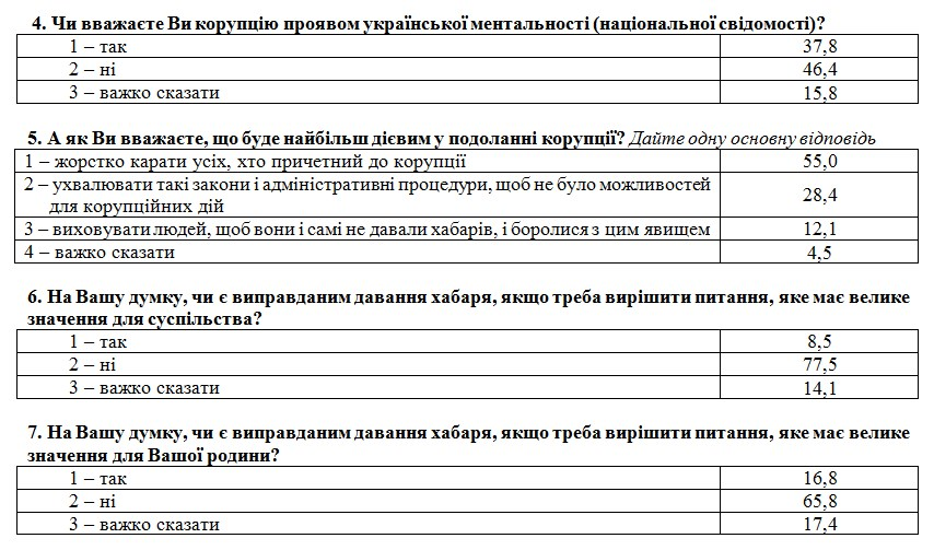 Большинство украинцев поддерживают карательные методы борьбы с коррупцией, - опрос