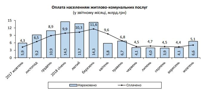 Задолженность населения по оплате ЖКУ за октябрь выросла на 1 млрд гривен