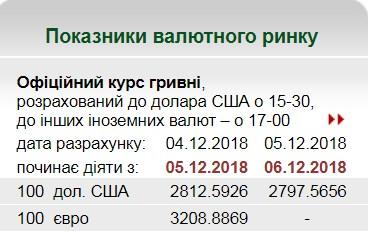 НБУ на 6 декабря установил курс гривны на уровне 27,97 грн/доллар