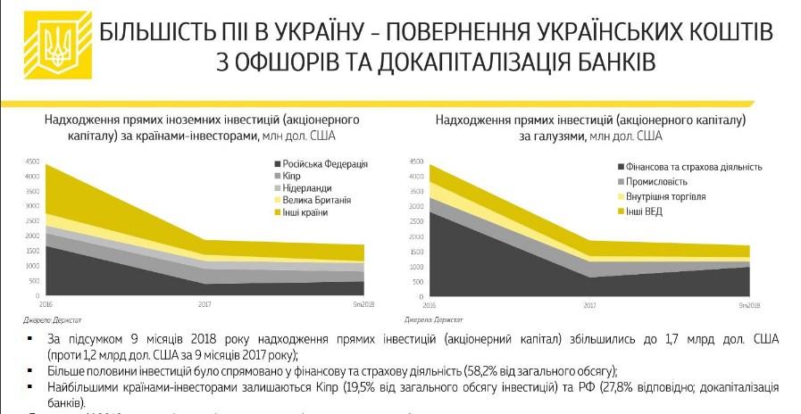 Минфин назвал основные источники иностранных инвестиций