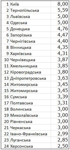 Госстат обнародовал рейтинг стоимости проезда в областях Украины