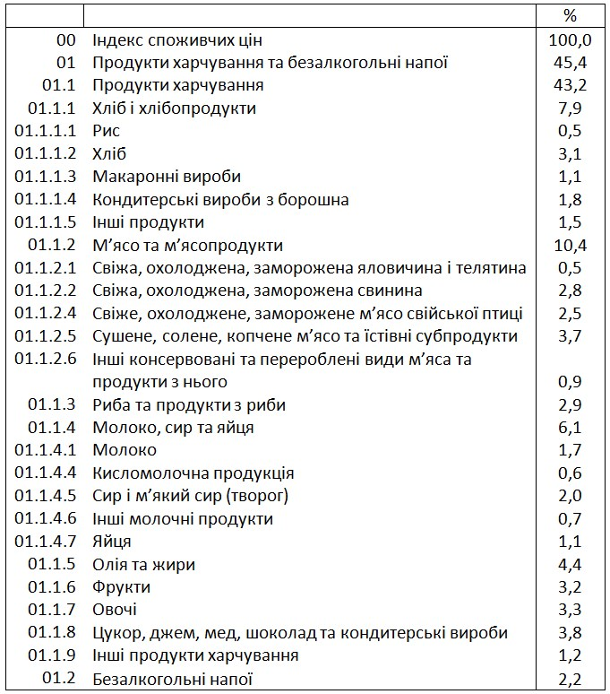 Держстат назвав найбільшу статтю витрат українців