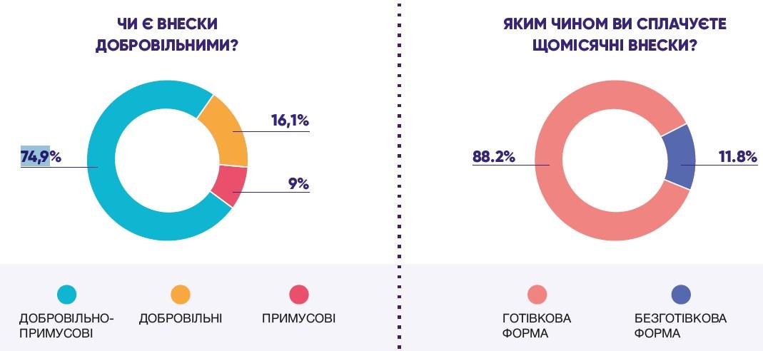 Батьки українських школярів назвали суми добровільно-примусових внесків
