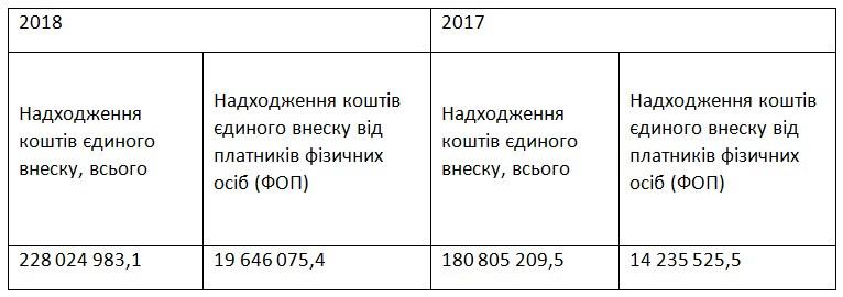 Податкова оприлюднила кількість ФОП і суми сплати ЄСВ