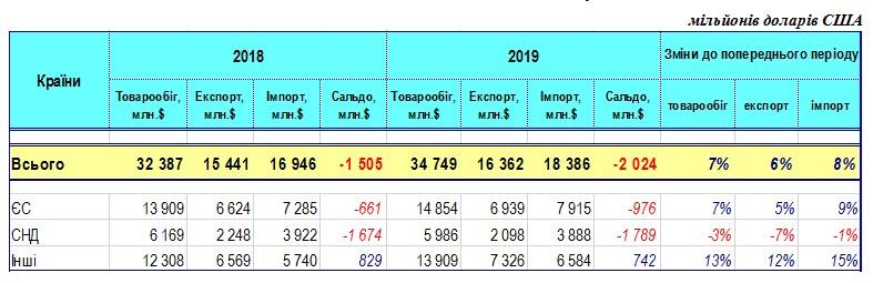 Україна скоротила торгівлю з країнами СНД і збільшила з ЄС