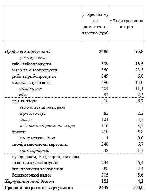 Украинцы назвали месячные расходы на различные продукты питания