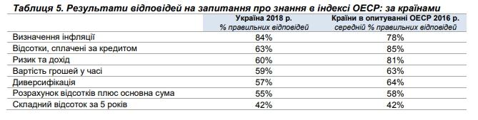 Украина и Польша разделили последнее место по уровню финансовой грамотности