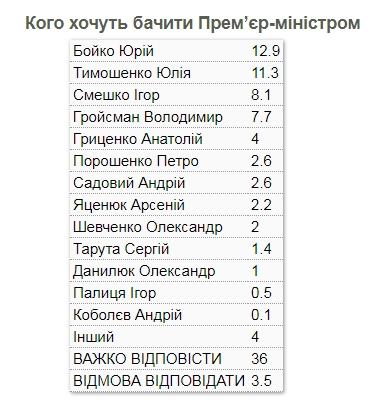 Українці склали рейтинг кандидатів у прем'єри після виборів