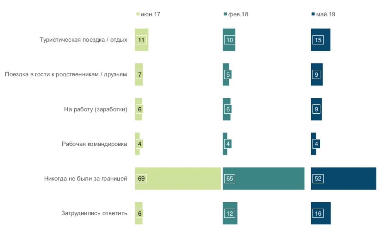 Половина украинцев никогда не были за границей