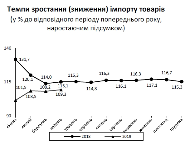 Торговый дефицит Украины с начала года превысил 2 млрд долларов