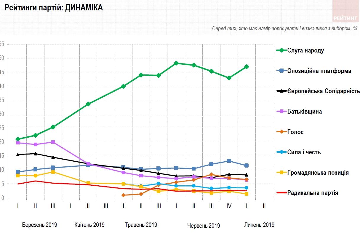 В рейтинге партий-лидеров перед выборами произошли изменения