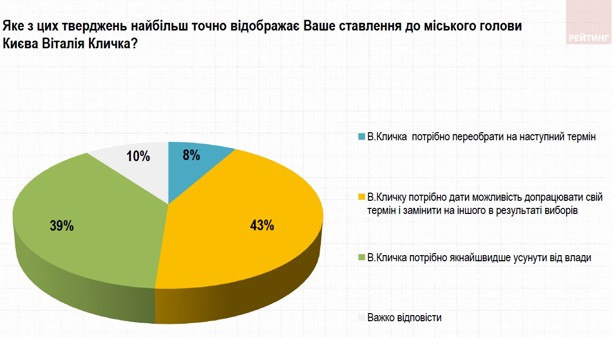 Большинство киевлян против инициативы Зеленского уволить Кличко