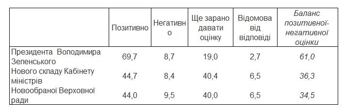 Украинцы оценили деятельность президента, правительства и парламента