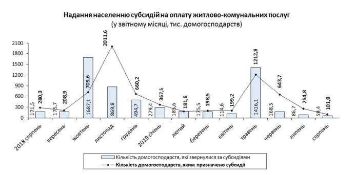 В Україні збільшилася кількість отримувачів субсидій