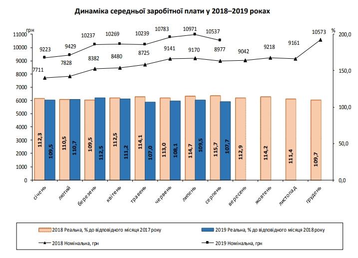 Зарплаты украинцев резко упали