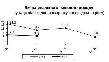 Рост реальных доходов украинцев существенно замедлился