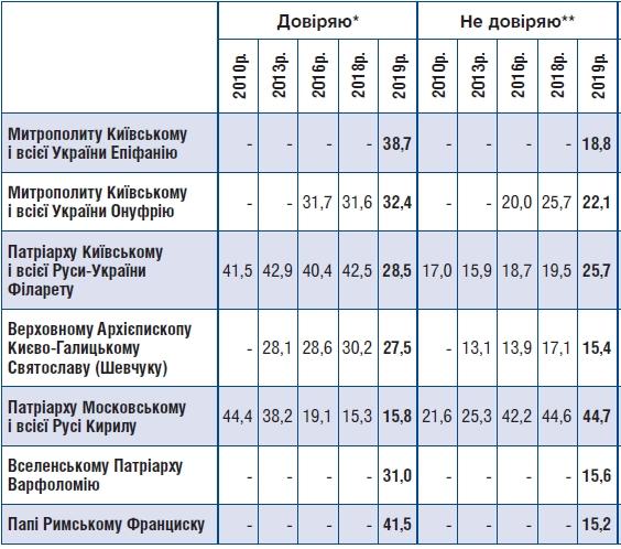 Украинцы определились с поддержкой церковных иерархов