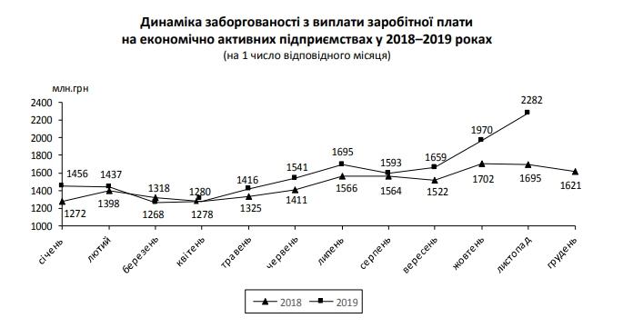 Задолженность по зарплатам с начала года выросла на треть