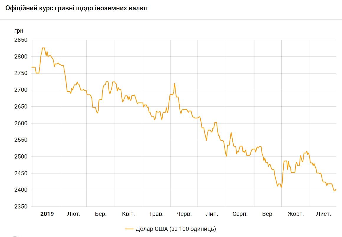 Курс доллара за январь-ноябрь упал на 13,2%