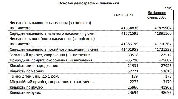 Смертность в Украине в начале года выросла на 7,5%