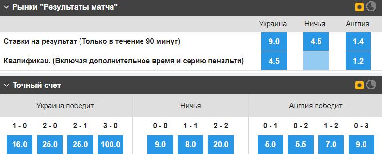 Украина - Англия: букмекеры определили победителя матча