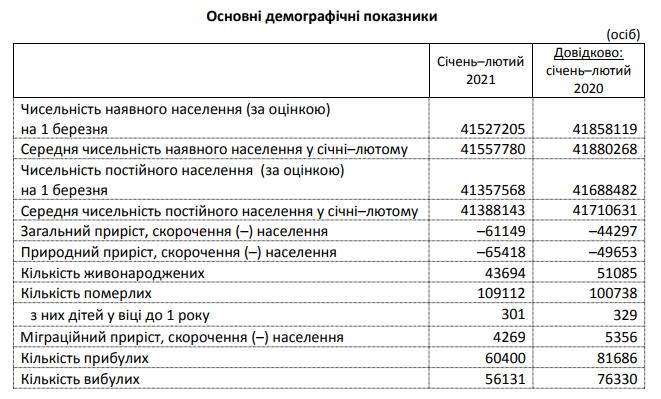 Смертность в Украине превысила прошлогодний уровень на 8%