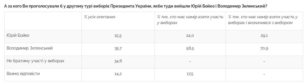 Свежий президентский рейтинг: за кого проголосуют украинцы