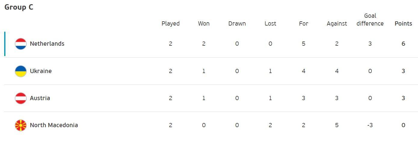 Матч судьбы: Украина сыграет с Австрией за выход в 1/8 финала Евро-2020