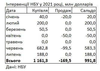 НБУ за месяц пополнил резервы более почти на 200 млн долларов