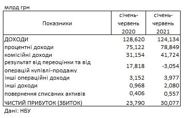 Прибуток українських банків досяг 30 млрд гривень і перевищив торішній рівень