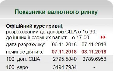 НБУ на 8 ноября установил курс гривны на уровне 27,89 грн/доллар