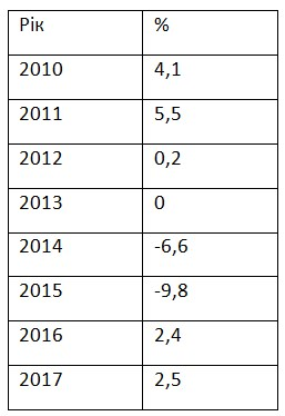 Зростання ВВП України прискорилося до максимуму за сім років