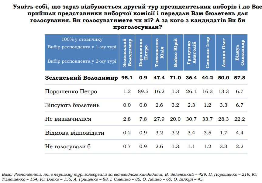 Зеленський у другому турі отримає голоси виборців Тимошенко і Бойка