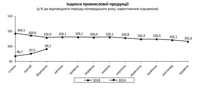 **** ухудшил прогноз роста ВВП Украины на 2019 год - Цензор.НЕТ 3446