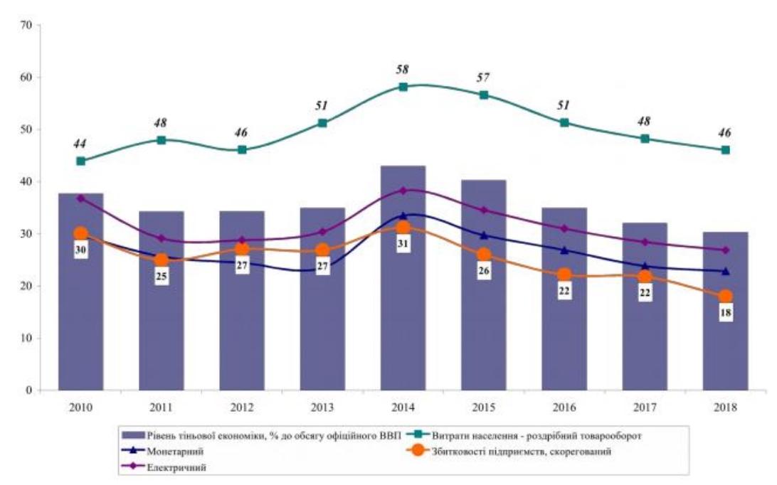 Уровень теневой экономики Украины упал до минимума за десять лет