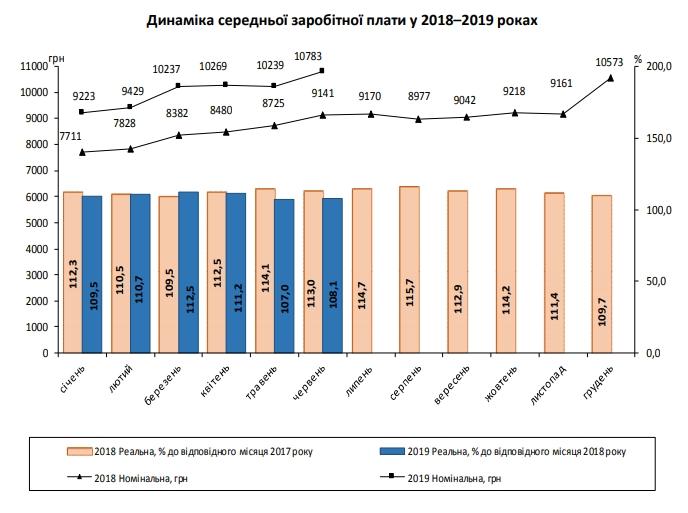 Средняя зарплата украинцев в третий раз в истории достигла 400 долларов
