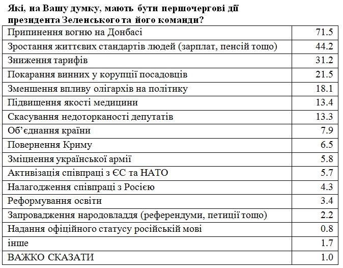 Українці назвали головні вимоги до Зеленського