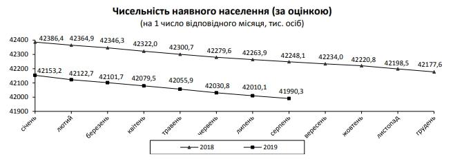 Численность населения Украины упала ниже 42 миллионов