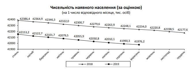Население Украины сократилось еще на 20 тысяч