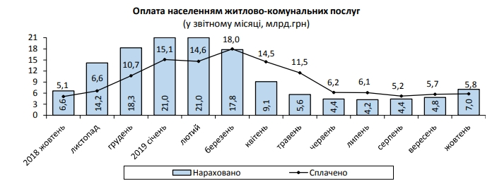 Средний размер платежки за коммуналку в октябре вырос на 30%