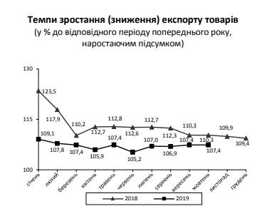 Экспорт товаров из Украины растет быстрее импорта