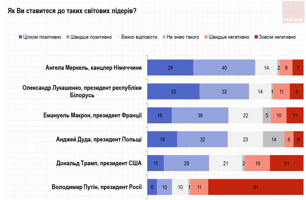 Меркель опередила Лукашенко в рейтинге симпатий украинцев