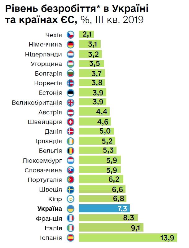 Рівень безробіття в Україні залишається одним з найвищих в Європі