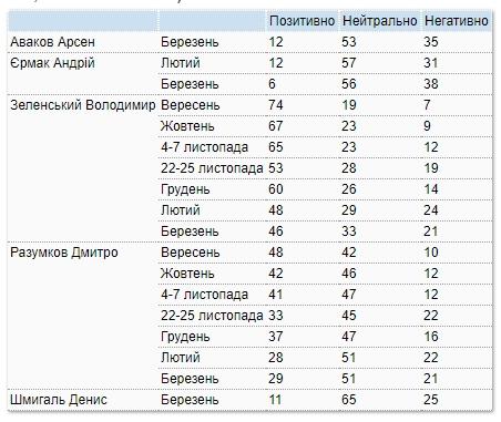 Социологи замерили рейтинг Зеленского во время карантина